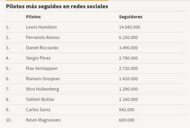 Hamilton y Alonso dominan las redes sociales de la Fórmula 1
