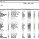 Bastianini reta a Martín (Moto3) y Bagnaia manda en Moto2