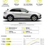 Porsche Cayenne E-Hybrid: La versión híbrida enchufable ahora desde 93.309 euros