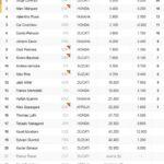 GP República Checa de MotoGP: resultados y así va el Mundial