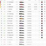 Verstappen gana en México y Hamilton ya es pentacampeón