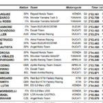 Resultados del GP de Malasia de MotoGP: parrilla de salida