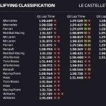 Así queda la parrilla de salida del GP de Francia de Fórmula 1