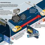 Todo sobre los radares de tramo de la DGT: qué son, cómo funcionan, dónde están