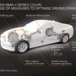 ¡Filtrado! Aquí tienes el nuevo BMW Serie 4 Coupé desde todos los ángulos: Debuta mañana
