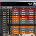 Así queda la parrilla de salida de MotoGP en Jerez