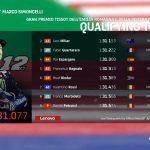 Resultados MotoGP: parrilla de salida de la carrera en Misano