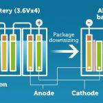 Las baterías de estado sólido de Toyota pueden revolucionar el mercado de coches eléctricos