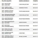 Dakar 2021: resultados de la Etapa 6 de coches y motos
