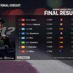 MotoGP 2021: resultados del GP de Qatar hoy y clasificación del Mundial