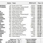 Márquez se faja con la Honda como siempre y arranca sexto