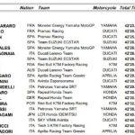 MotoGP 2021: resultados del GP de Doha y clasificación del Mundial
