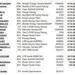 MotoGP 2021: resultados del GP de Italia y clasificación del Mundial