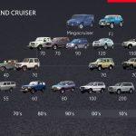 El nuevo Toyota Land Cruiser está a la vuelta de la esquina y esto es lo que sabemos